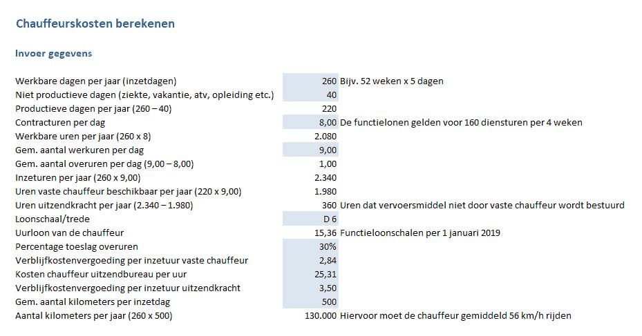 chauffeurskosten berekenen invoer gegevens