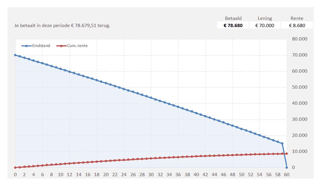 financial lease grafiek