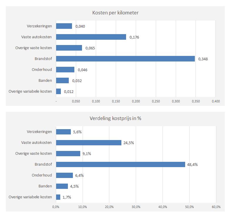 kostprijs berekening eigen rijder - kostprijs per kilometer