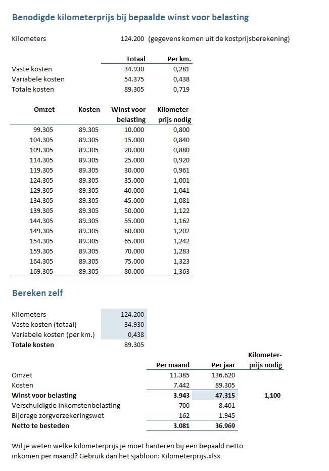 kostprijsberekening