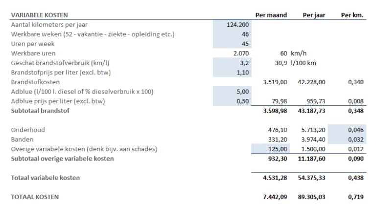 kostprijsberekening variabele kosten