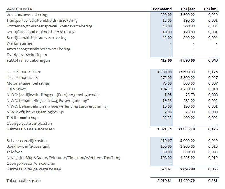 kostprijsberekening vaste kosten