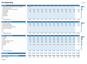 privebegroting meerjarenplan