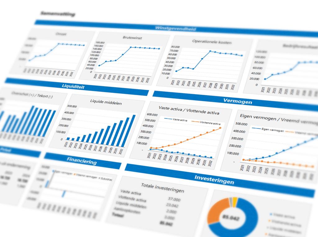 Closeup van de samenvatting van het financieel meerjarenplan