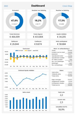 Financieel Dashboard begroting