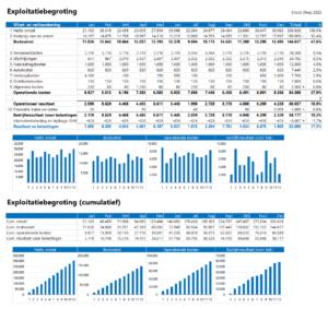 Exploitatiebegroting in Excel maken