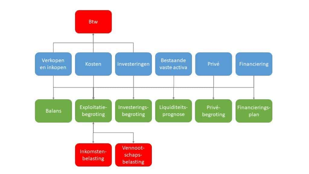 financieel plan integratie schema