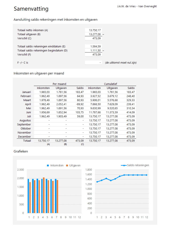 Samenvatting Bewindvoering in Excel