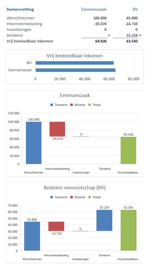 vergelijking vrij besteedbaarinkomen van een bv met een eenmanszaak