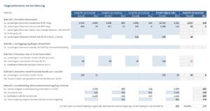 BTW-aangifte vierde kwartaal gegevensinvoer en berekening