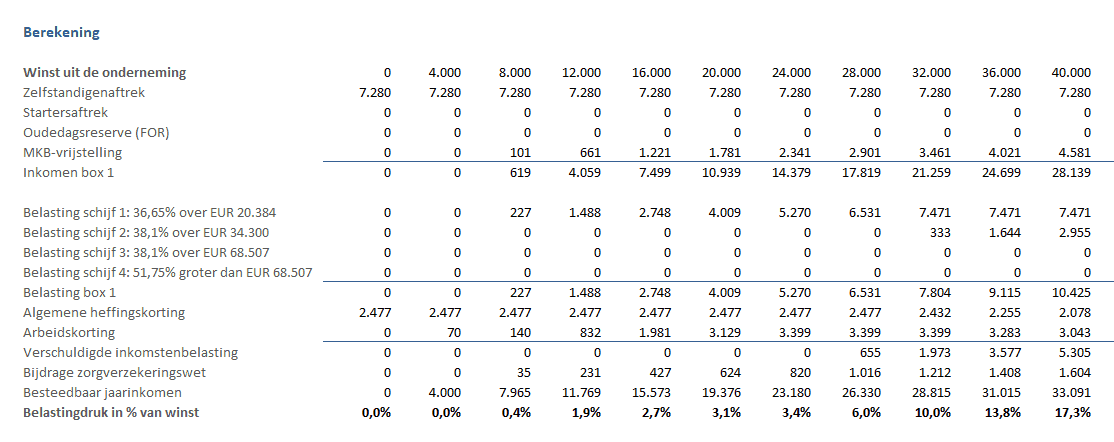 Belastingdruk ZZP'er berekeningen