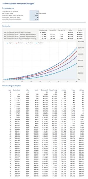 Sparen & Beleggen: eerder beginnen met sparen