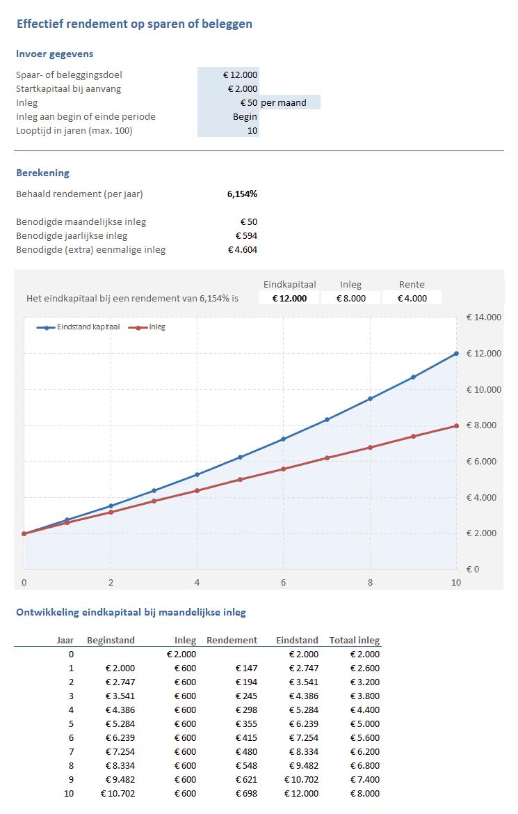 Sparen & Beleggen: effectief rendement berekenen
