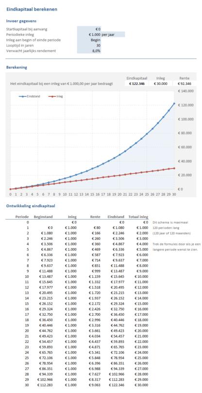 Sparen & Beleggen: eindkapitaal berekenen
