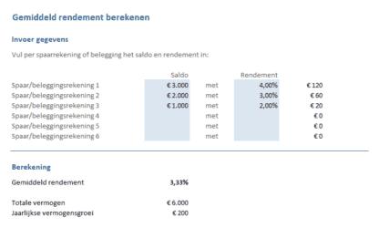 Sparen & Beleggen: gemiddeld rendement