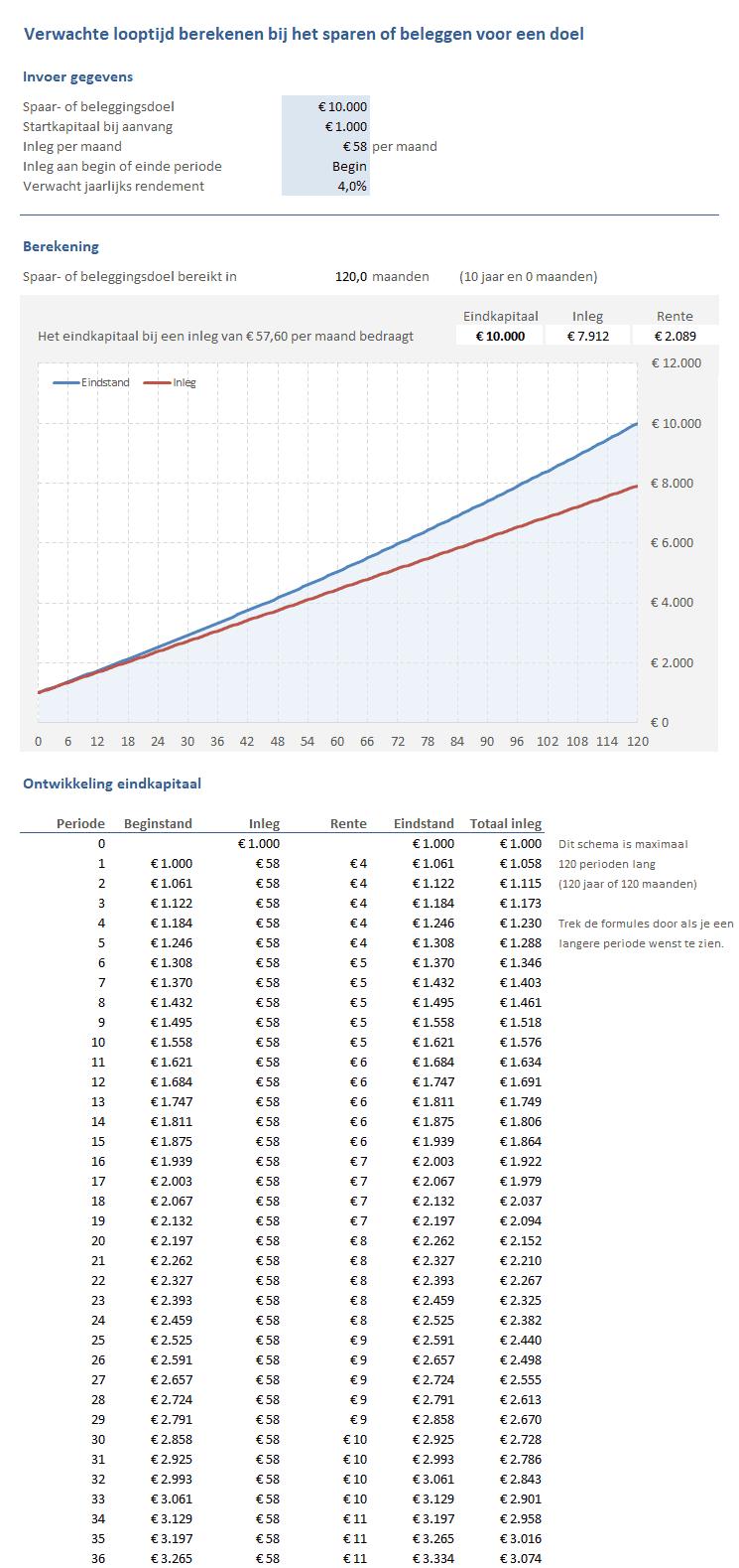 Sparen & Beleggen: hoe lang sparen?