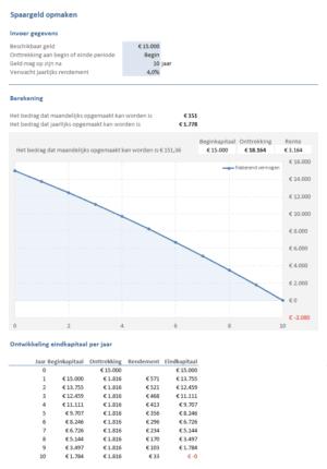 Sparen & Beleggen: spaargeld opmaken