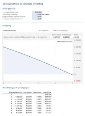 Sparen & Beleggen: vermogensafbouw