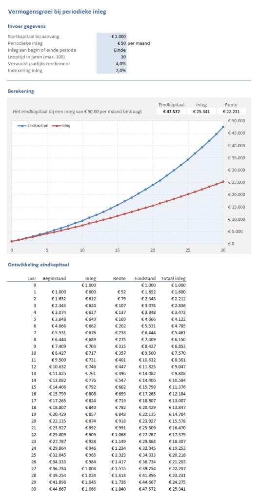 Sparen & Beleggen: vermogensgroei