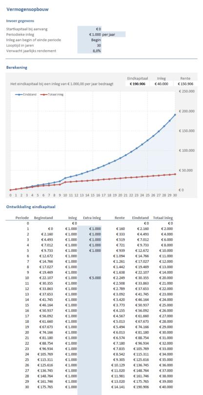 Sparen & Beleggen: vermogensopbouw
