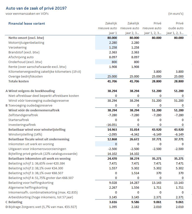 Berkeening belasting auto van de zaak