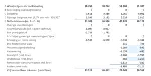 Netto besteedbaar inkomen berekenen