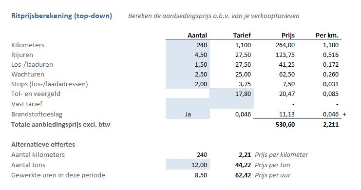 ritprijs berekenen volgens de top-down methode