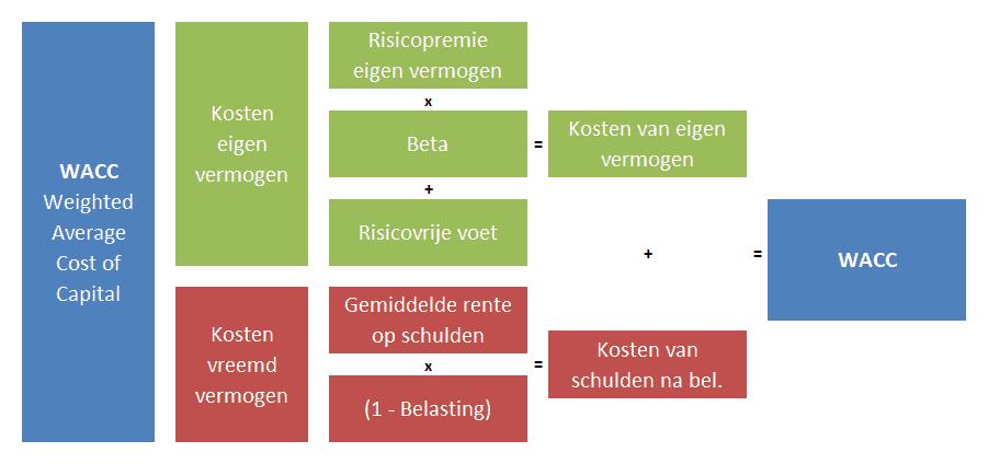 Schematische weergave WACC-berekening