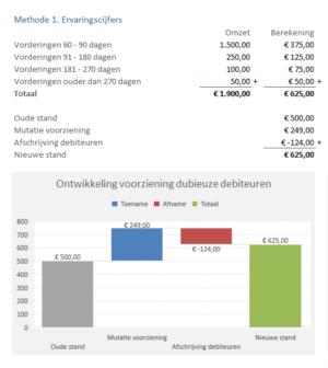 voorziening dubieuze debiteuren berekenen obv ervaringscijfers