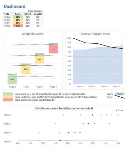 Dashboard Veiligheidsladder in Excel