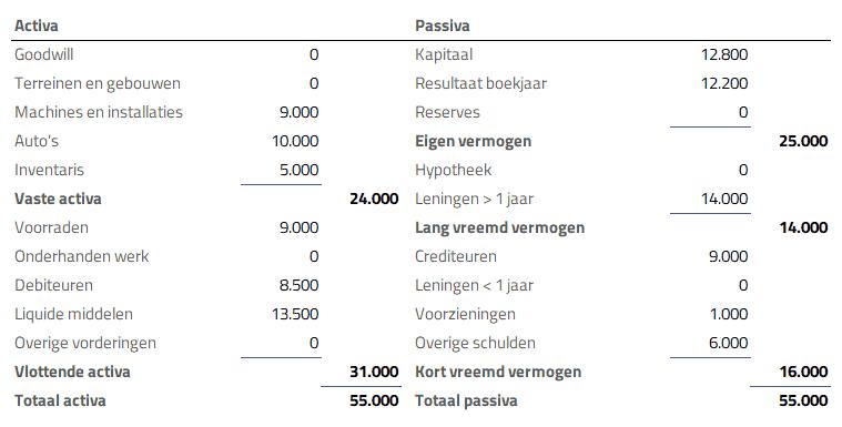 resultaten vergelijken - voorbeeld balans