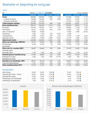realisatie versus begroting en cijfers vorig jaar