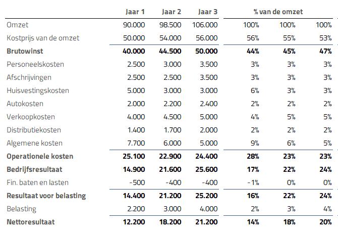 resultaten vergelijken - common size analyse
