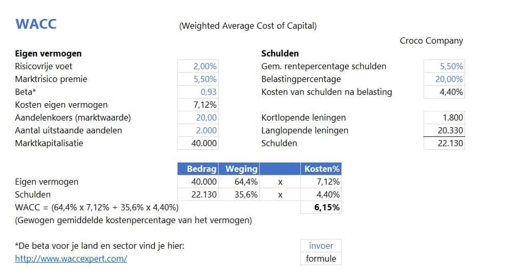 WACC berekening t.b.v. de ondernemingswaarde