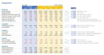 Financieel rapportagemodel - kengetallen