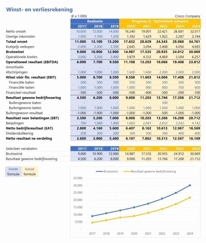 Financieel rapportagemodel - resultatenrekening