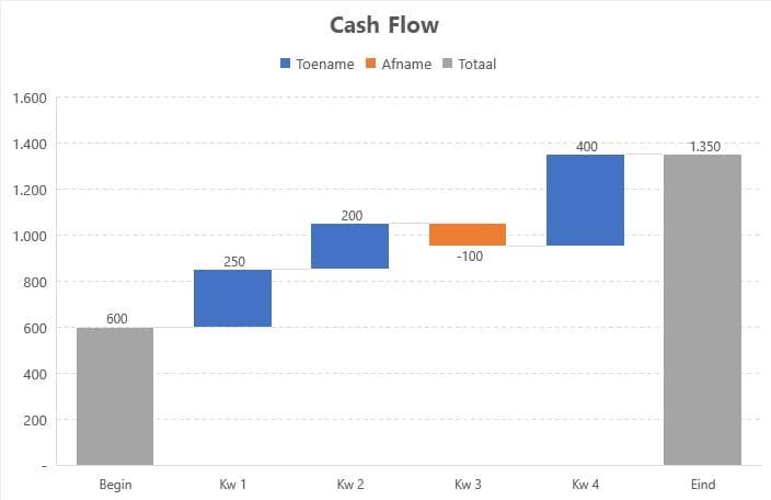 watervalgrafiek cash flow per kwartaal