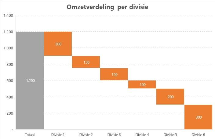 Omzetverdeling per divisie