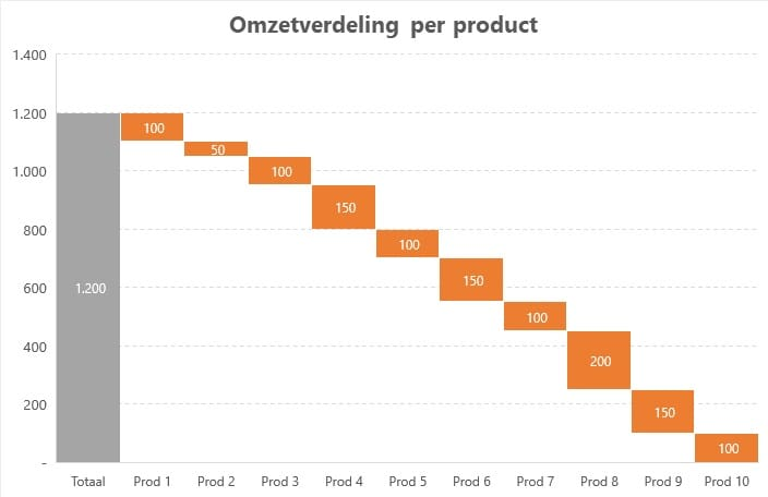 omzetverdeling per product groep