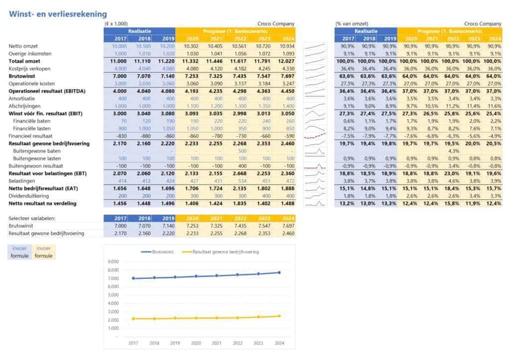 ondernemingswaarde berekenen