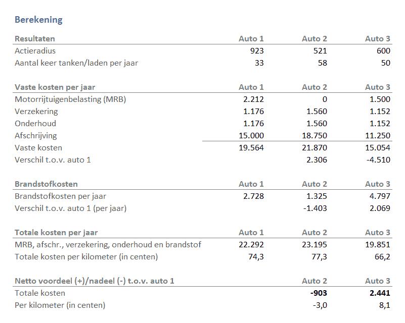 Autokosten vergelijking in Excel