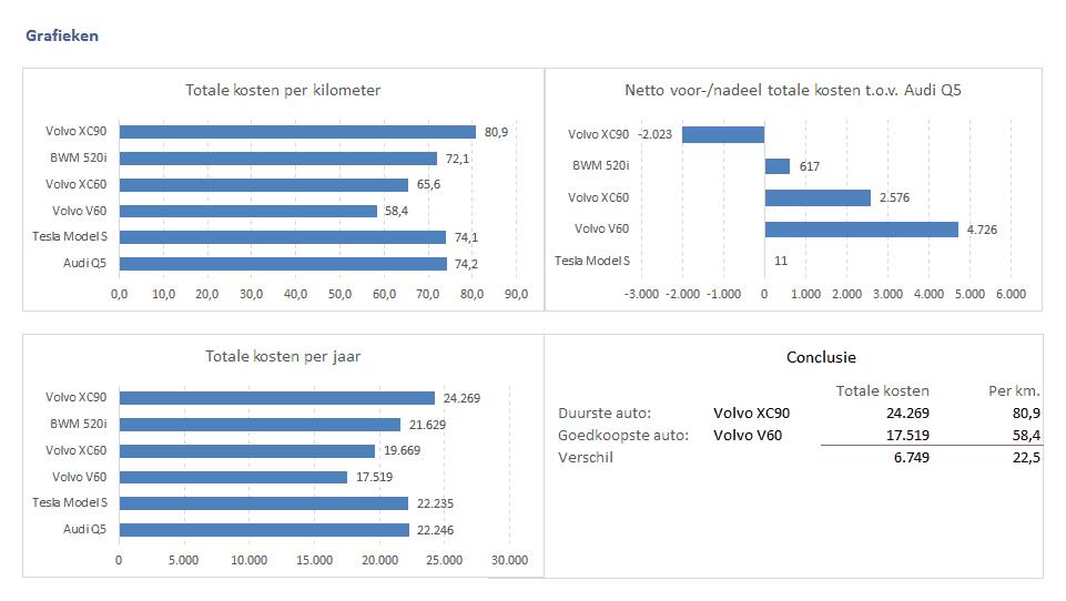 Grafieken en conclusie autokosten