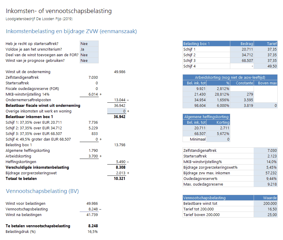 Inkomstenbelasting en vennootschapsbelasting berekenen