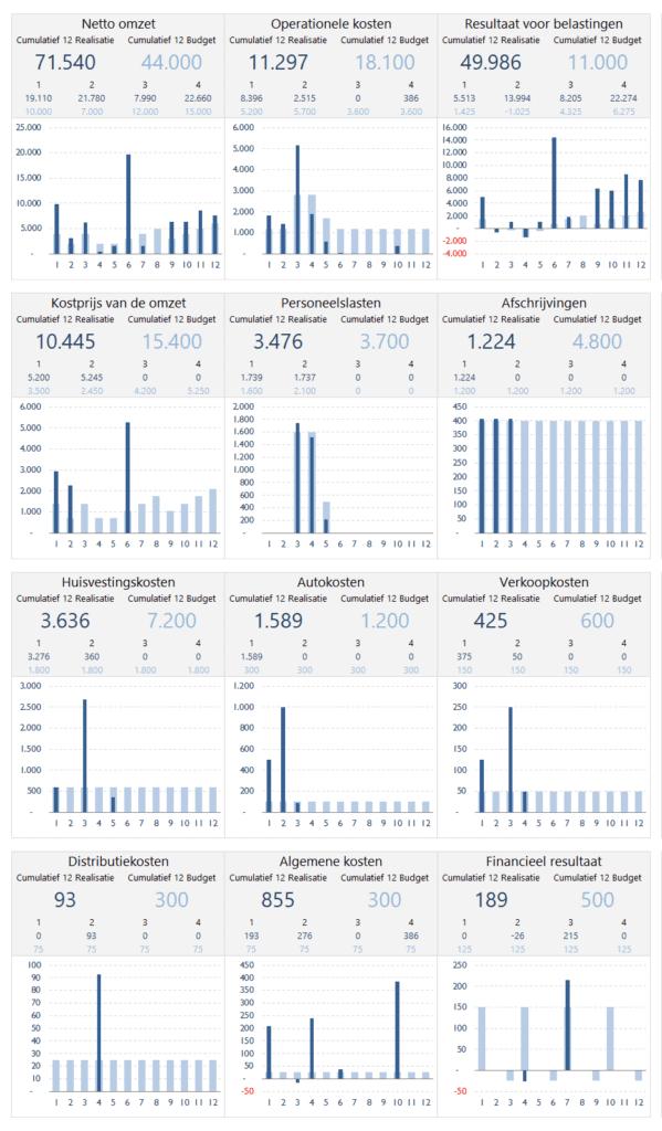 Grafische vergelijking realisatie met budget en cijfers vorig jaar