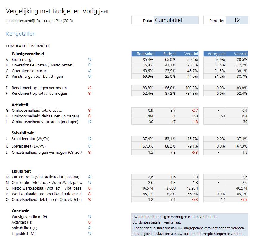 Vergelijking kengetallen met budget en vorig jaar