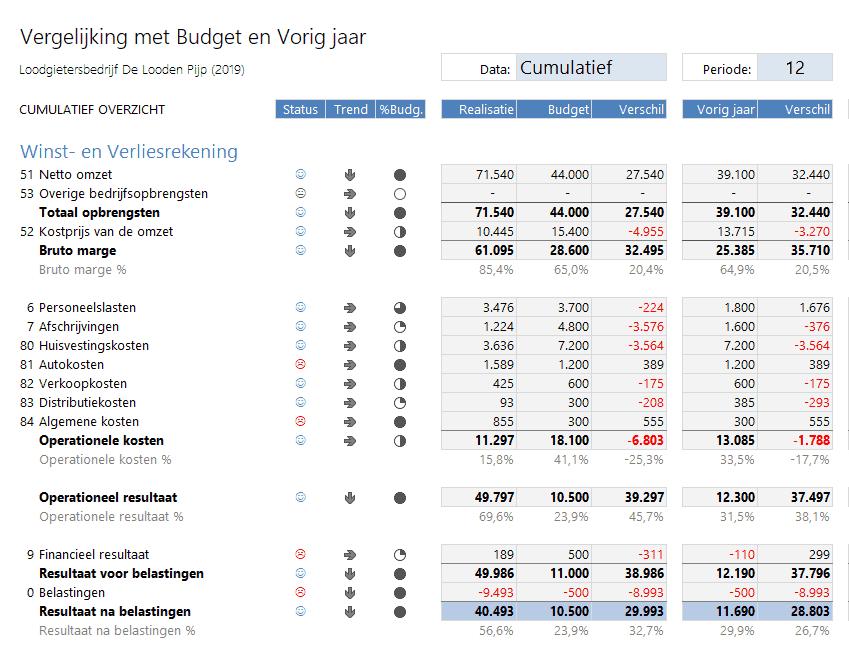 Vergelijking winst- en verliesrekening met budget en vorig jaar