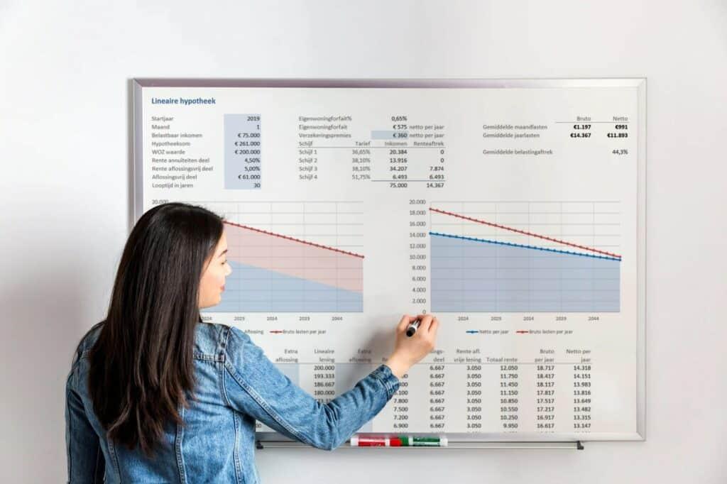 Hypotheek berekeningen