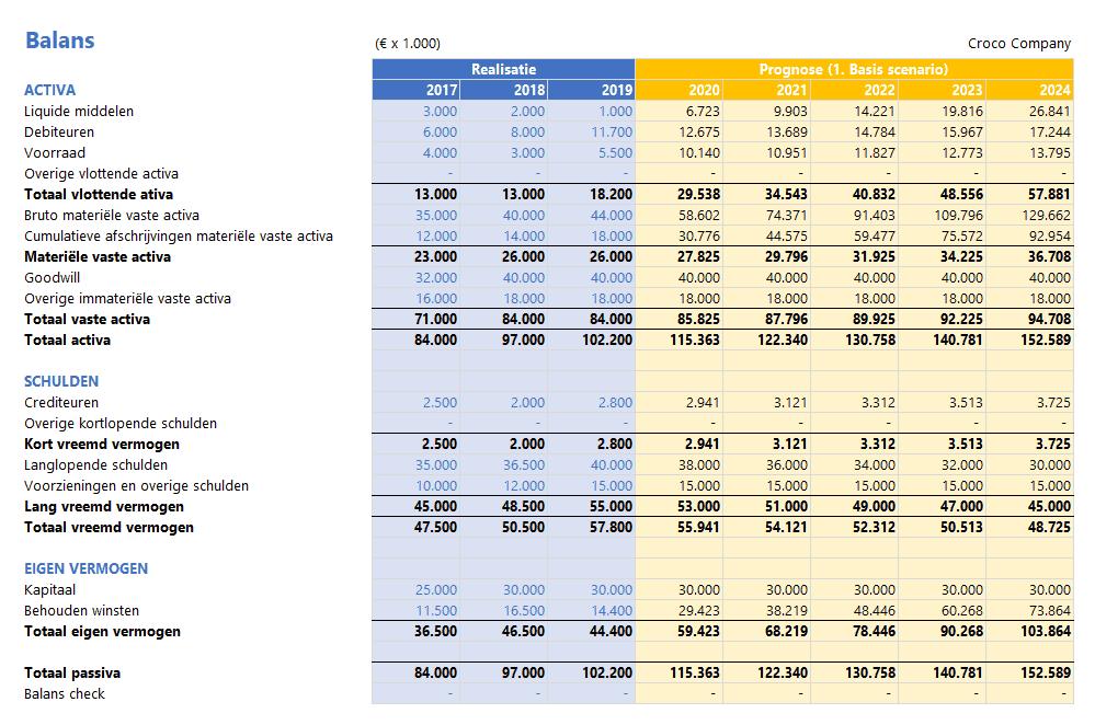 Balans voorspellen