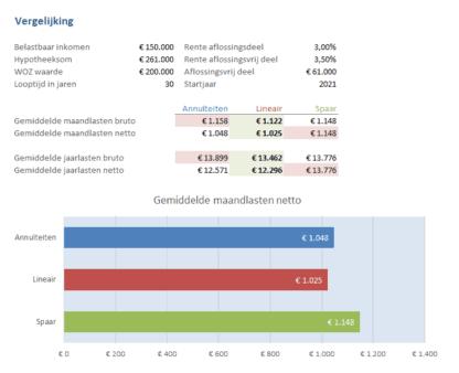 Vergelijking hypotheek berekeningen