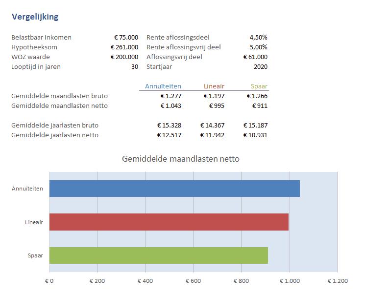 hypotheek berekeningen excel vergelijking